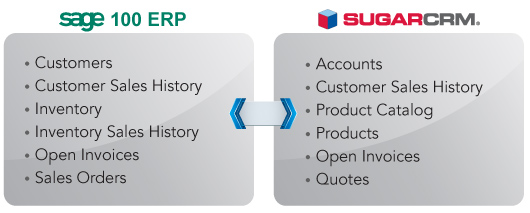 sage100-sugarcrm-integration